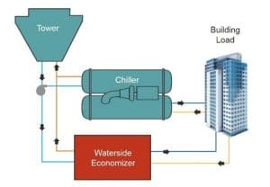 Saving Money in Water-Side Economizer Mode