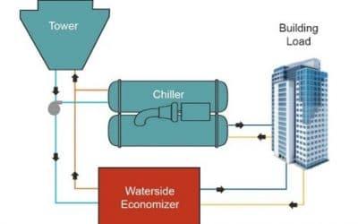 Saving Money in Water-Side Economizer Mode
