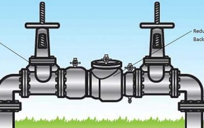 Get Your Backflow Tested