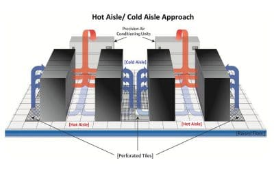Humidity Control for Data Centers